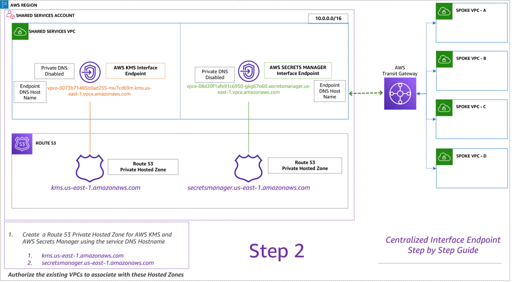 Figure 6. Centralized interface endpoint step-by-step guide (Step 2)