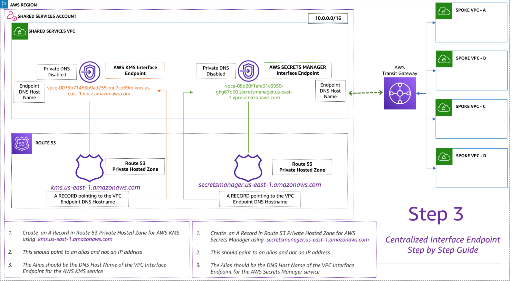 Figure 7. Centralized interface endpoint step-by-step guide (Step 3)