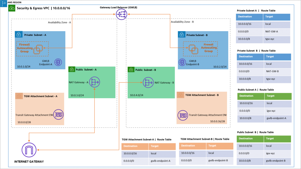 Figure 8. Illustrated security-egress VPC infrastructures and route table configuration