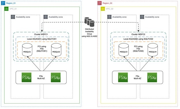Figure 1. Two SQL Server clusters (multiple Availability Zones) in two separate Regions