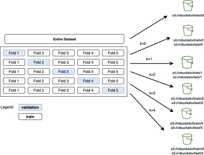 Figure 2. K-fold cross-validation: original data is split into k equal-sized samples uploaded to S3 bucket