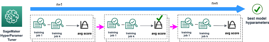 Figure 3. In cross-validation training step, a SageMaker HyperparameterTuner job invokes n training jobs. The metrics and hyperparameters are captured for downstream processes.