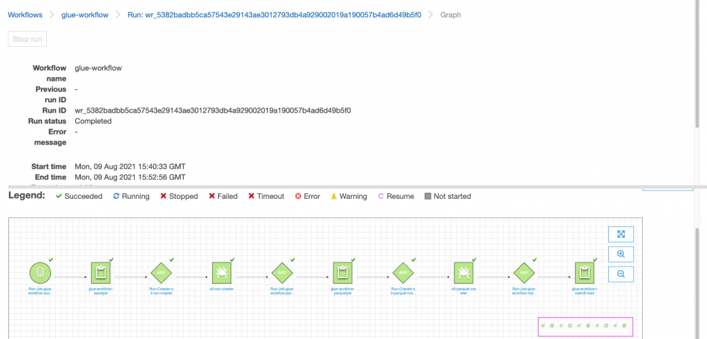 AWS Glue console showing the workflow as completed after the run