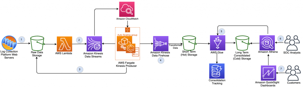 Figure 2. Containerized application for ingestion and Amazon Kinesis for format conversion