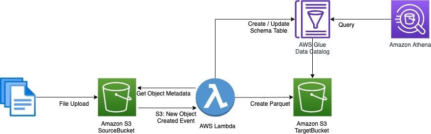Serverless S3 metadata search