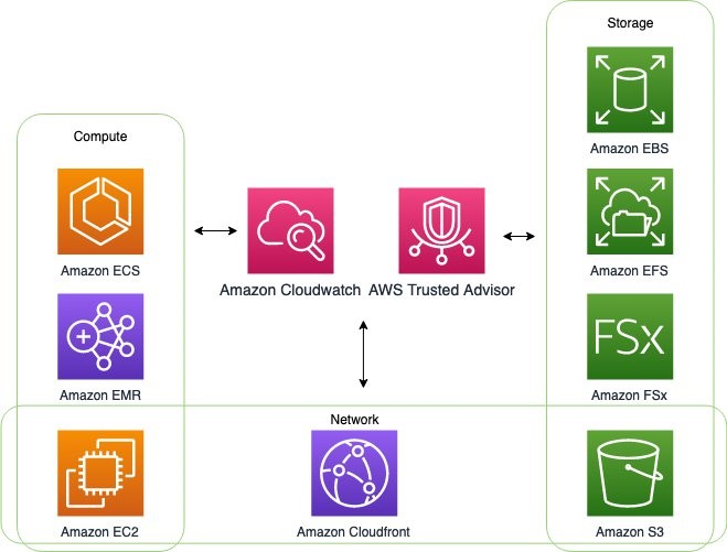 Overview of services that integrate with CloudWatch and Trusted Advisor for monitoring metrics