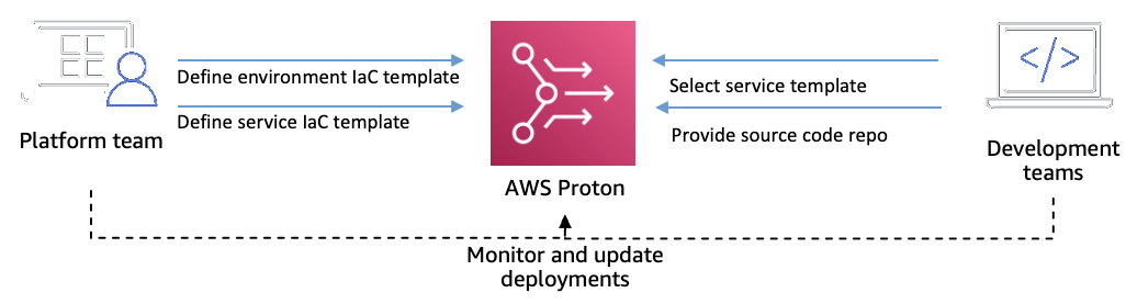 Figure 1. Platform and development team roles when using AWS Proton