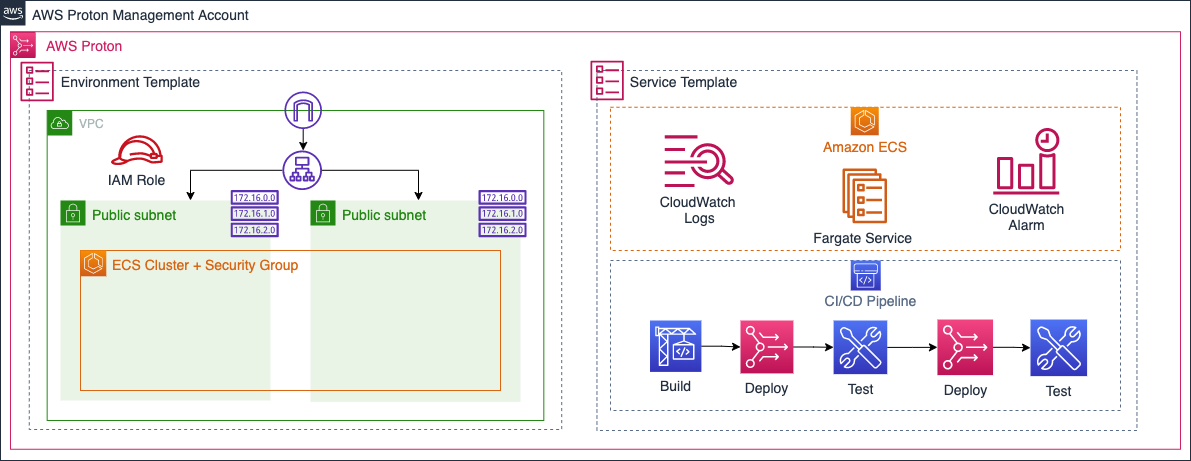 Figure 2. Platform teams provision environment and service infrastructure as code templates in AWS Proton management account