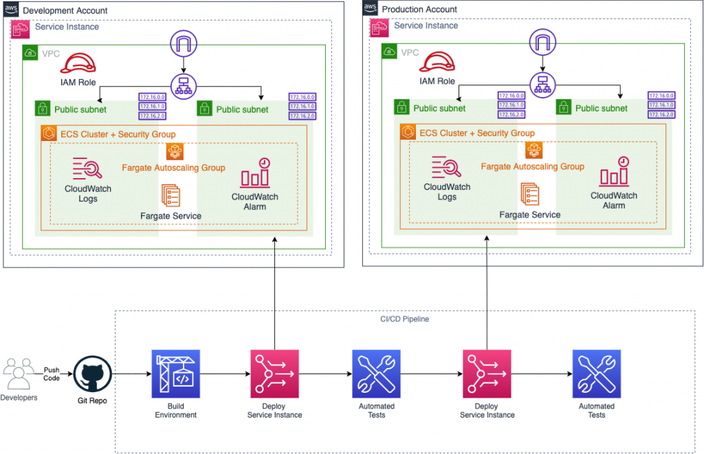 Figure 4. AWS Proton deploys service into multi-account environment through standardized continuous delivery pipeline