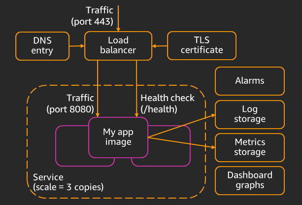 Containers and infrastructure as code, like peanut butter and jelly | Amazon Web Services