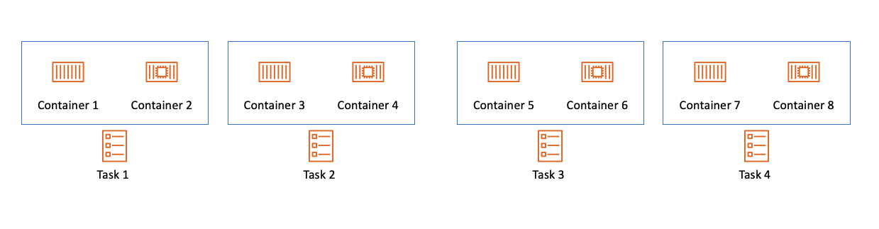 """Diagram showing the relationship between containers and tasks in ECS. Four tasks are shown, labeled Task 1 through Task 4. Each task has an associated box with two containers inside the box."""""""