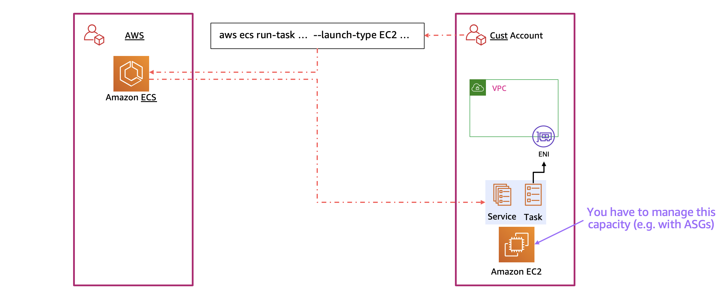 """Diagram showing interactions when launching an ECS task with the EC2 launch type. Three boxes are shown. The one in the middle contains the text """"aws ecs run task ... --launch-type EC2 ..."""" and an arrow is drawn to the left-hand box, which is labeled """"AWS"""" and contains a smaller box labeled """"Amazon ECS"""". An arrow is drawn below the first one starting at the left-hand box and ending inside the right-hand box. The right-hand box is labeled """"Cust Account"""" and contains several smaller boxes. One is labeled """"Amazon EC2"""" and an arrow points to this box with the label """"You have to manage this capacity (e.g. with ASGs)."""" Above the """"Amazon EC2"""" box is a colored area with the labels """"Service"""" and """"Task"""", representing the Amazon ECS task that was launched."""