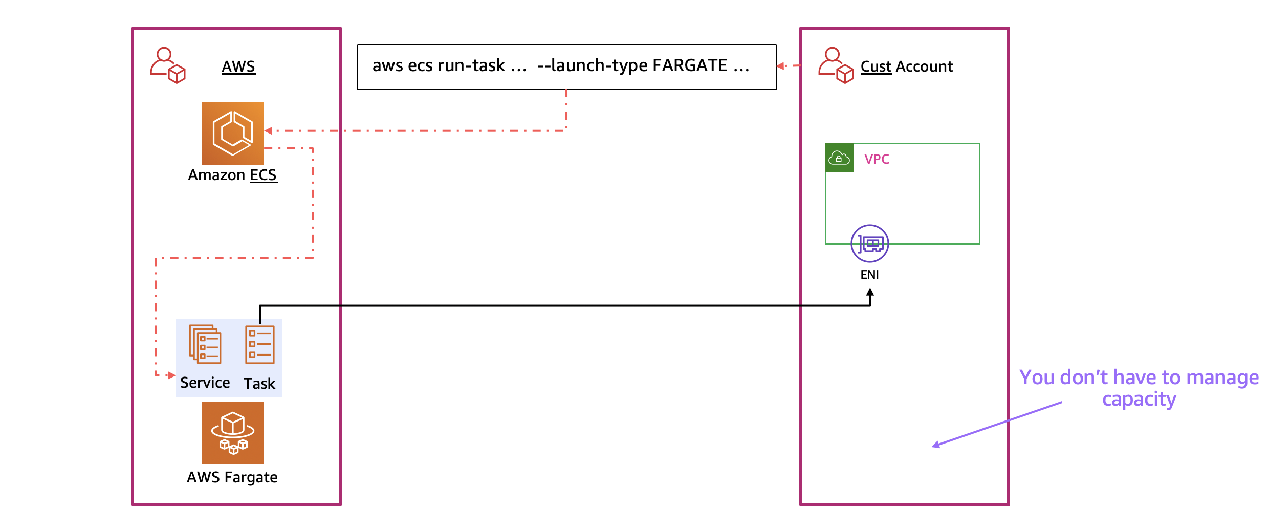 """Diagram showing interactions when launching an ECS task with the Fargate launch type. Three boxes are shown. The one in the middle contains the text """"aws ecs run-task ... -launch-type FARGATE ..."""" and an arrow is drawn to the left-hand box, which is labeled """"AWS"""". The left-hand box contains smaller boxes labeled """"Amazon ECS"""" and """"AWS Fargate"""" as well as a colored area containing the labels """"Service"""" and """"Task"""" placed directly above the AWS Fargate box. An arrow is drawn from the Amazon ECS box to the colored area with """"Service"""" and """"Task"""" labels. An arrow is drawn from the """"Task"""" label to the right-hand box labeled """"Cust Account"""" and an element inside the box labeled """"ENI""""."""