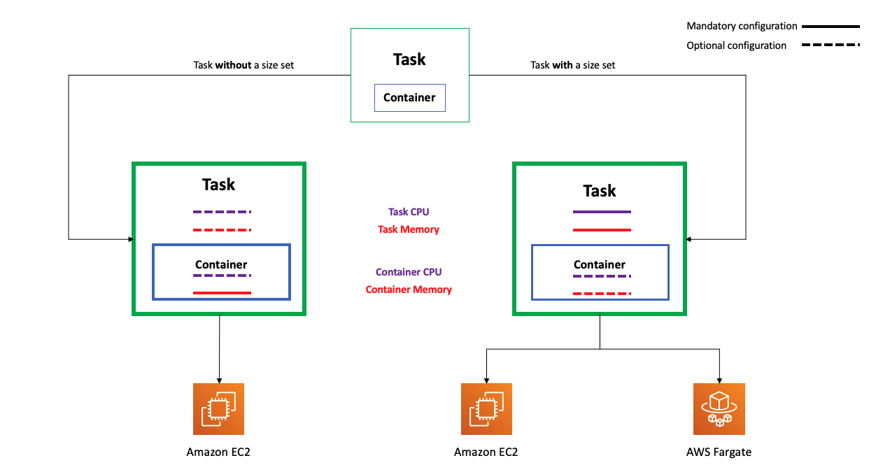 """Diagram showing possible configurations under different circumstances. At the top is a box labeled """"Task"""" with a second box inside labeled """"Container"""". Branching on either side are arrows labeled """"Task without a size set"""" and """"Task with a size set"""". For the arrow labeled """"Task without a size set"""", the possible launch only includes a box labeled """"Amazon ECS"""", describes container memory as required and describes container CPU, task memory, and task CPU as optional. For the arrow labeled """"Task with a size set"""", the possible launch includes both """"Amazon EC2"""" and """"AWS Fargate"""", describing task memory and task CPU as required and container memory and container CPU as optional."""