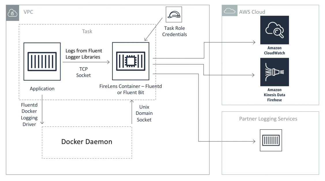 Under The Hood Firelens For Amazon Ecs Tasks Containers