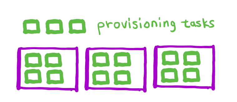 Figure 2. The existing instances (N = 3) have no more room for the three provisioning tasks. In this case more instances are needed to run the provisioning tasks, so M > 3; more work is needed to determine a desirable value for M.