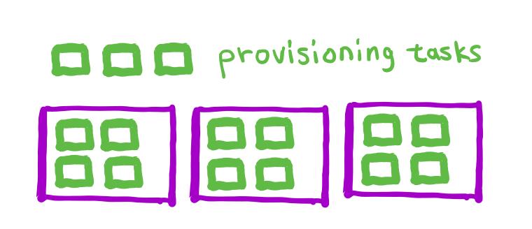 図 2. 既存のインスタンス (N = 3) には 3 つのプロビジョニングタスクのための余地がありません。この例では、プロビジョニングタスクを実行するためにさらにインスタンスが必要なので M > 3 です。M の実際の値を判断するには、さらに作業が必要です。