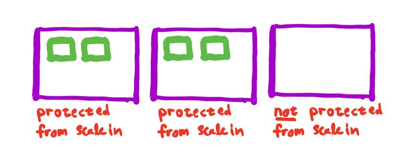 図 5. マネージド型の終了保護により、ECS は、ASG のスケールインの際、デーモン以外のタスクを実行しているインスタンスが終了させられないようにします。これにより、実行中のタスクが中断される可能性は小さくなります (設計目標 #2)。