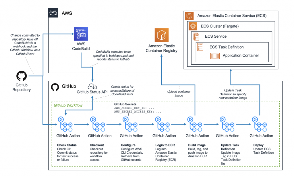 CI/CD Pipeline for ECS Applications with GitHub Actions and CodeBuild