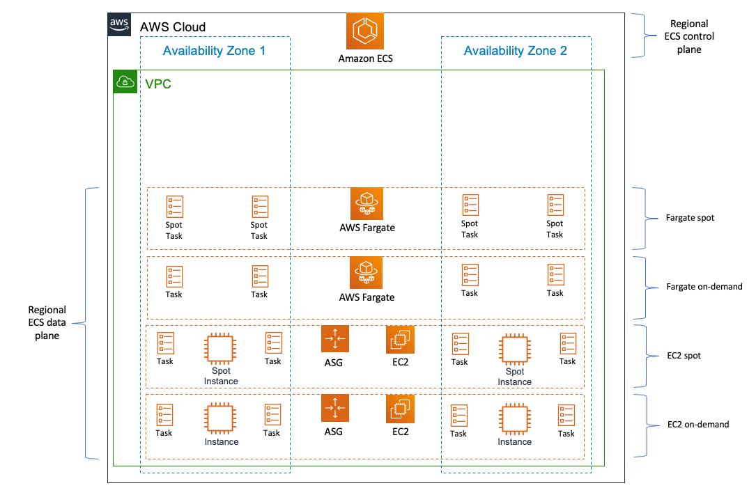 Developers Guide To Using Amazon Efs With Amazon Ecs And Aws Fargate Part 2 Containers