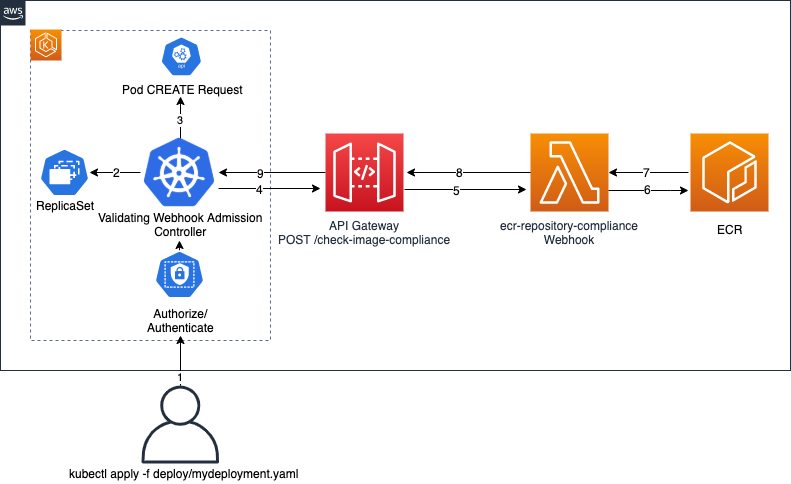 Building Serverless Admission Webhooks For Kubernetes With Aws Sam Containers