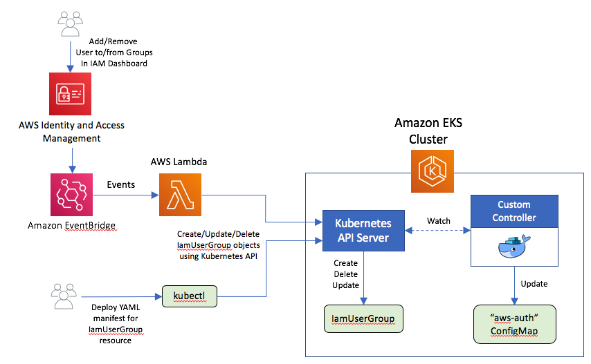 Kubernetes RBAC and IAM integration with a custom controller