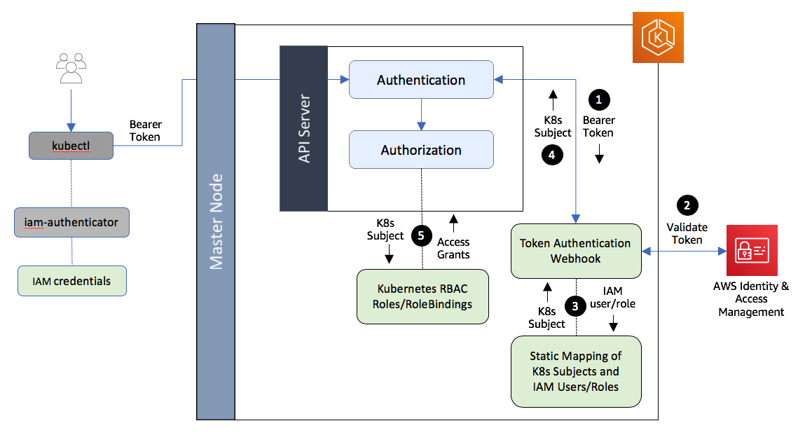 Authentication and Authorization of a client in an Amazon EKS cluster