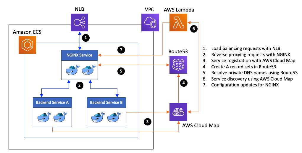 Deployment architecture for load balancing Amazon ECS services