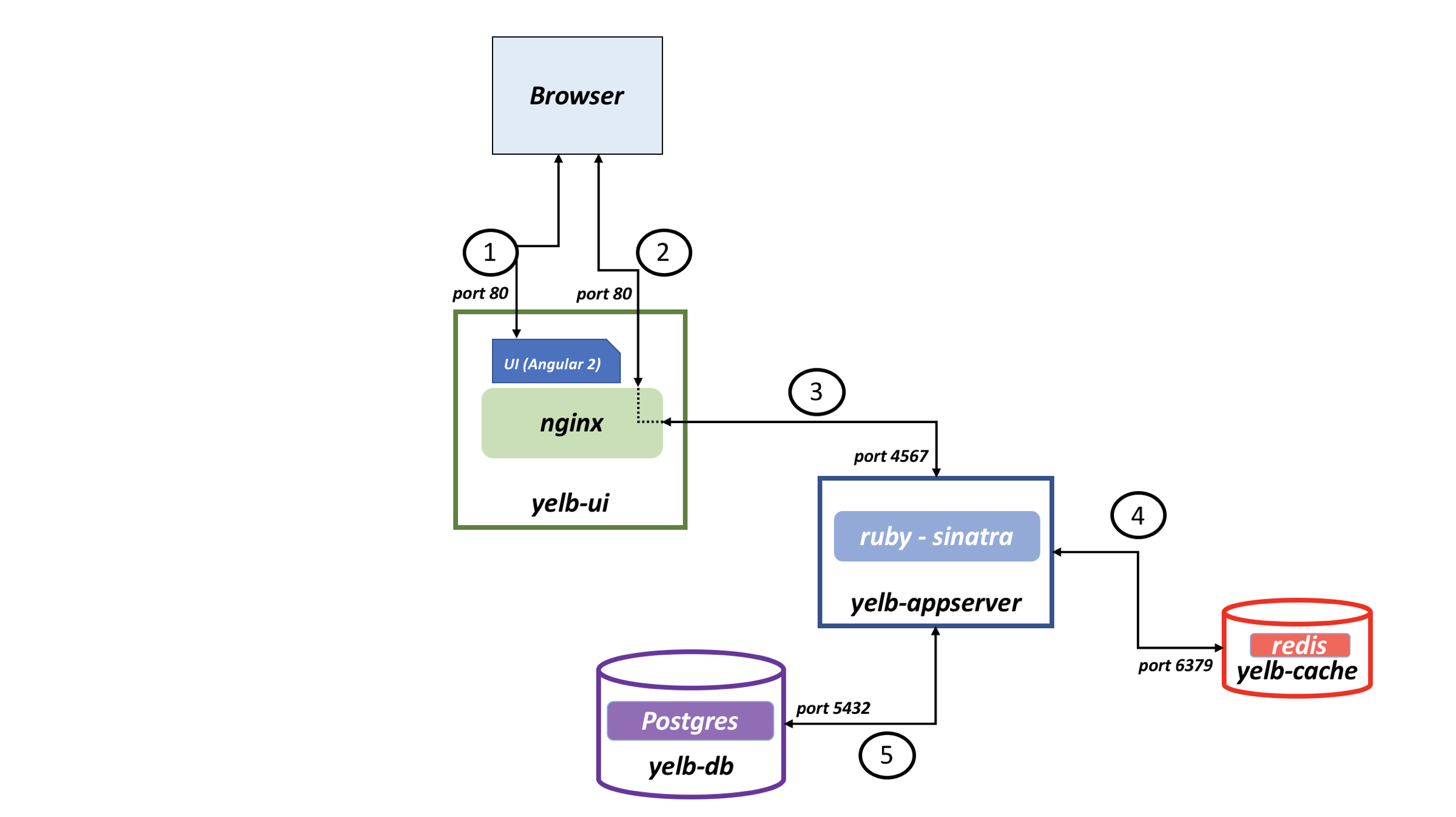 Architecture diagram of the yelb application
