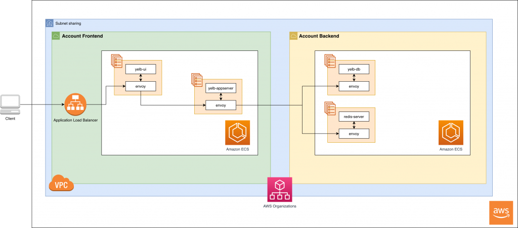 Describes the architecture of two accounts which have ECS services interconnected through AWS App Mesh