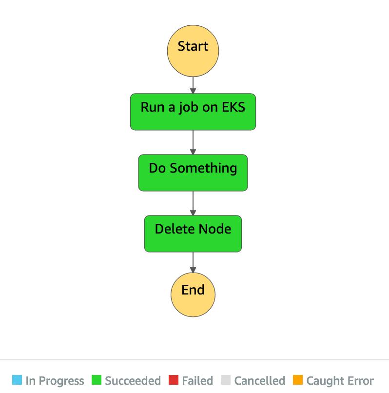 Run Job on Amazon EKS with AWS Step Functions