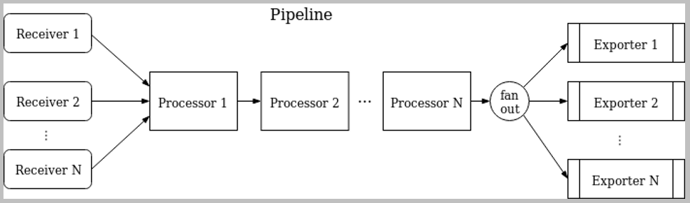 Collector pipeline architecture