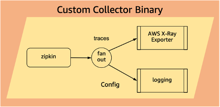Custom Collector Pipeline Configuration