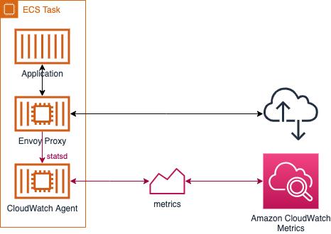 App Mesh Metrics Architecture