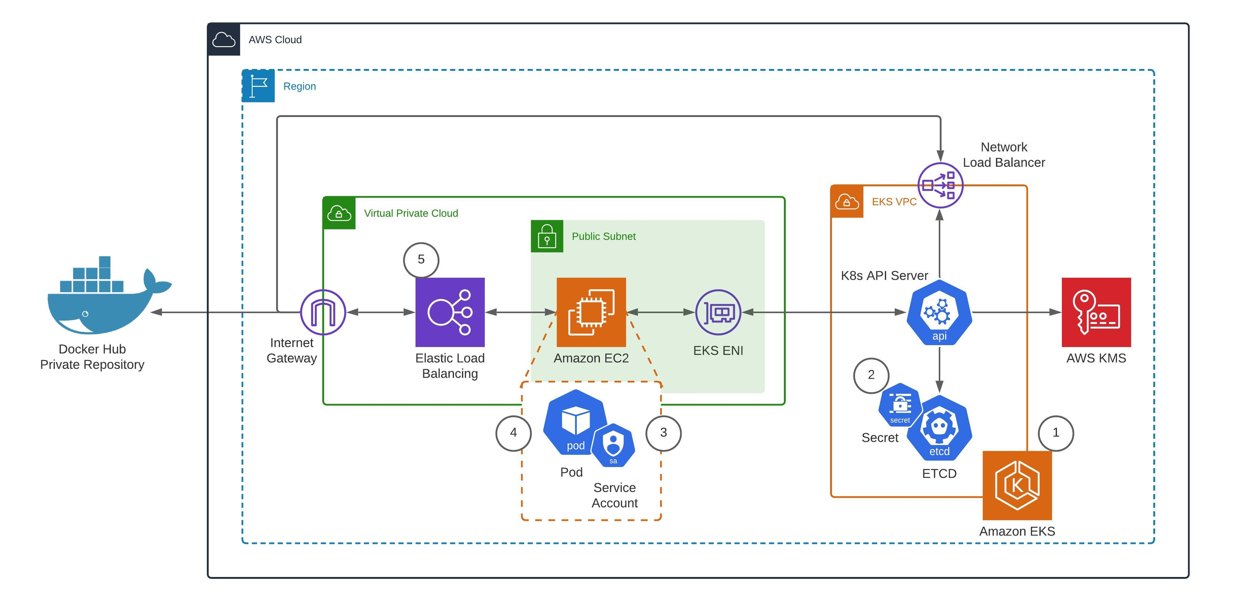 Authenticating with Docker Hub for AWS Container Services   Containers