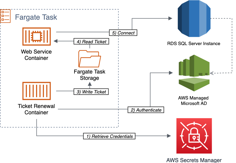 "Architecture of the solution ""Using Windows Authentication with Linux Containers on Amazon ECS"""