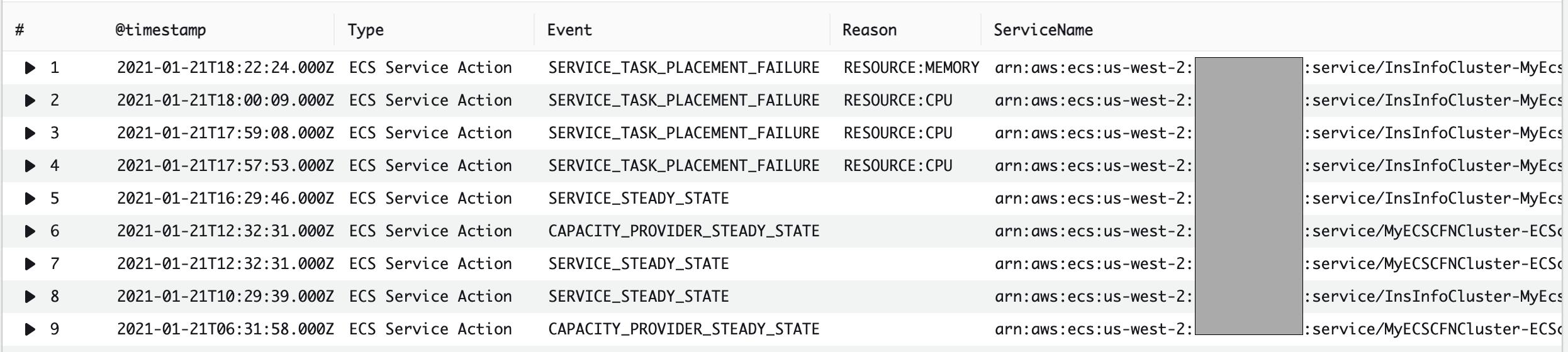 Amazon Elastic Container Service Anomaly Detector using Amazon EventBridge