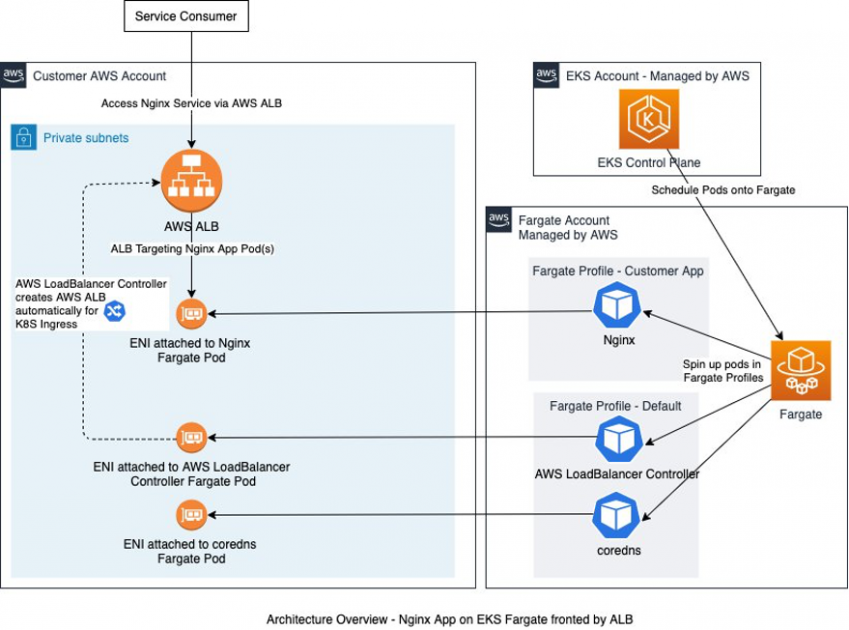 Building and deploying Fargate with EKS in an enterprise context using the AWS Cloud Development Kit and cdk8s+ | Amazon Web Services