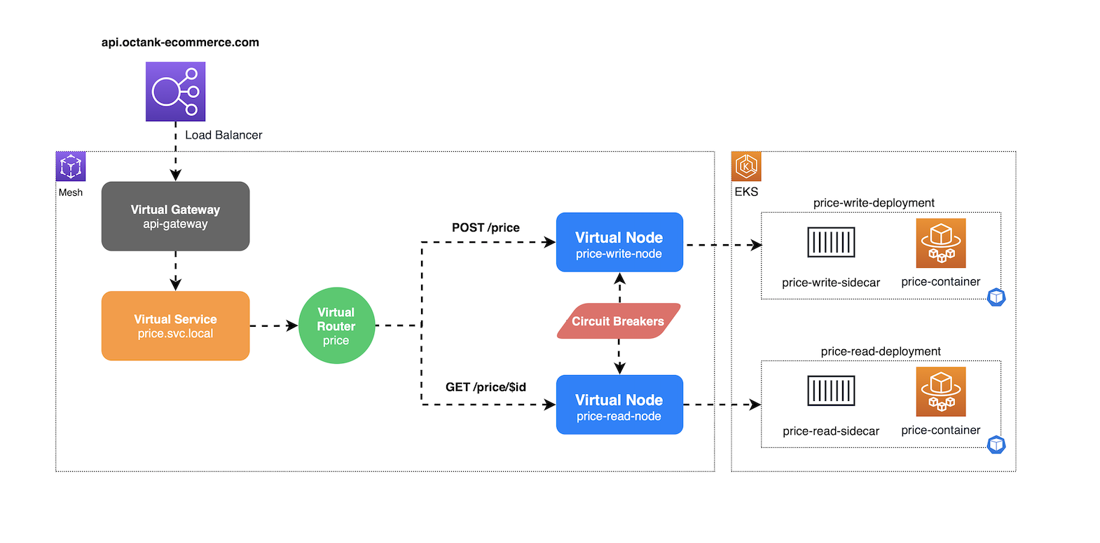 Diagram of an AWS App Mesh level bulkhead isolating resources by routes