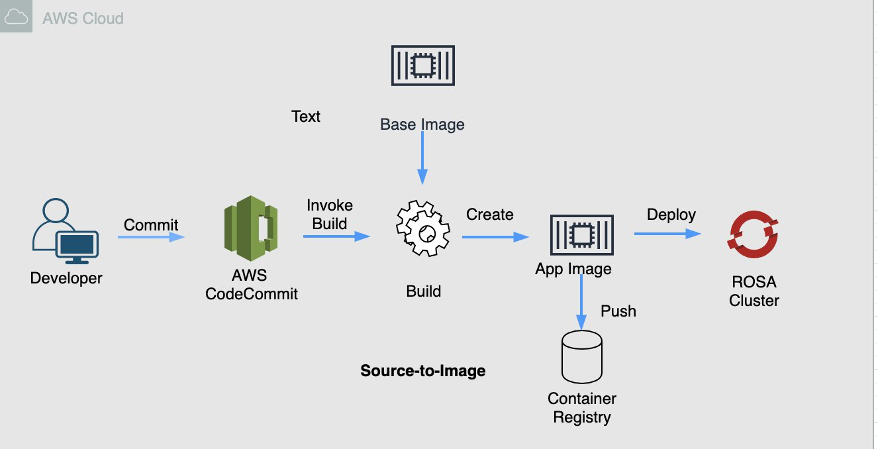 Integrate ROSA with AWS CodeCommit   Amazon Web Services