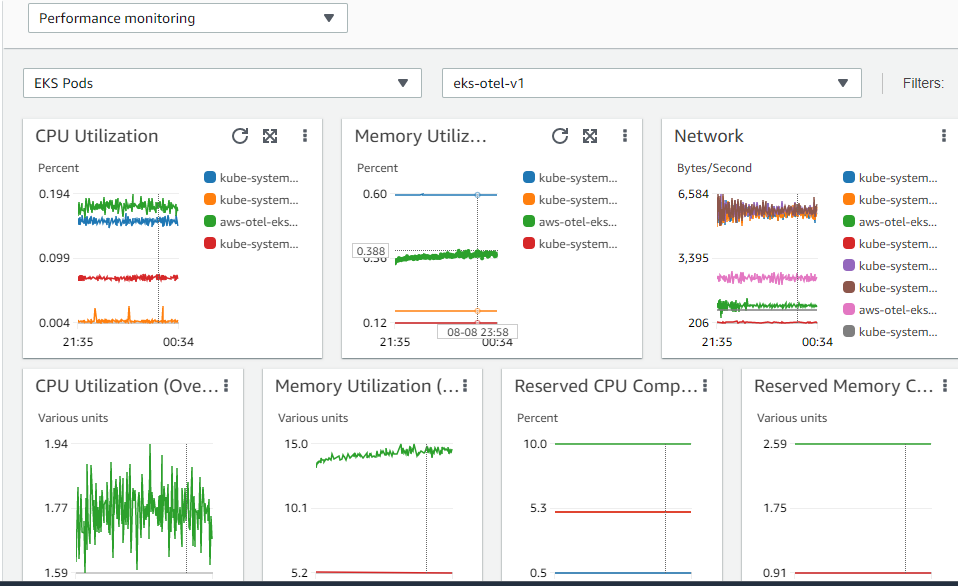 Pod-level metrics for cluster