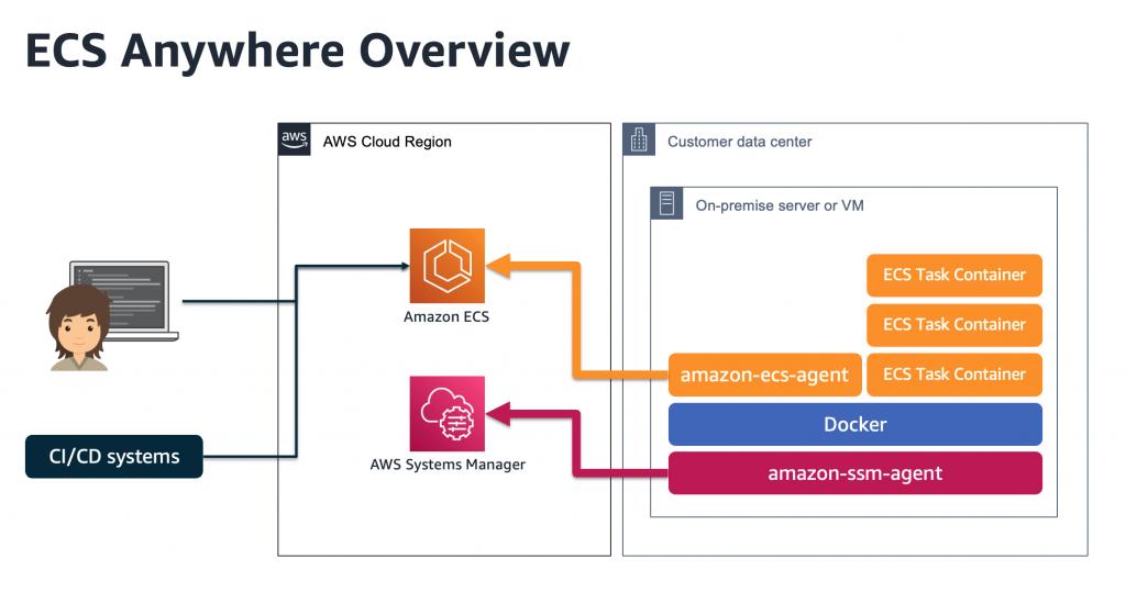 Amazon ECS Anywhere Overview