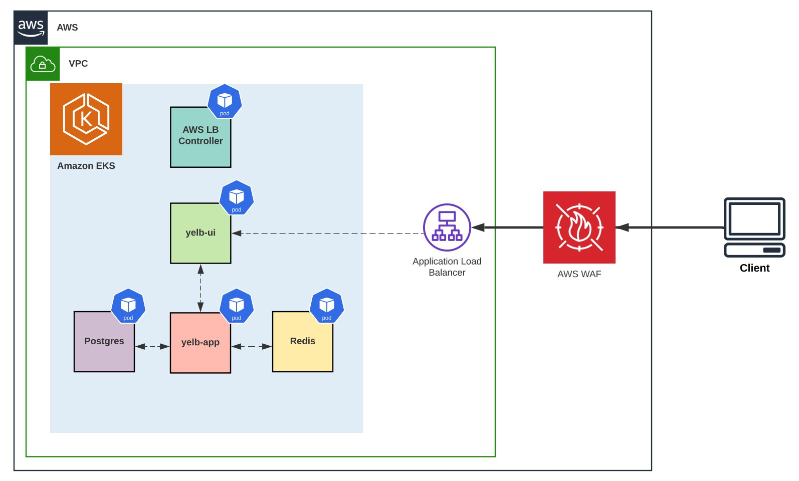 AWS WAF solution architecture diagram